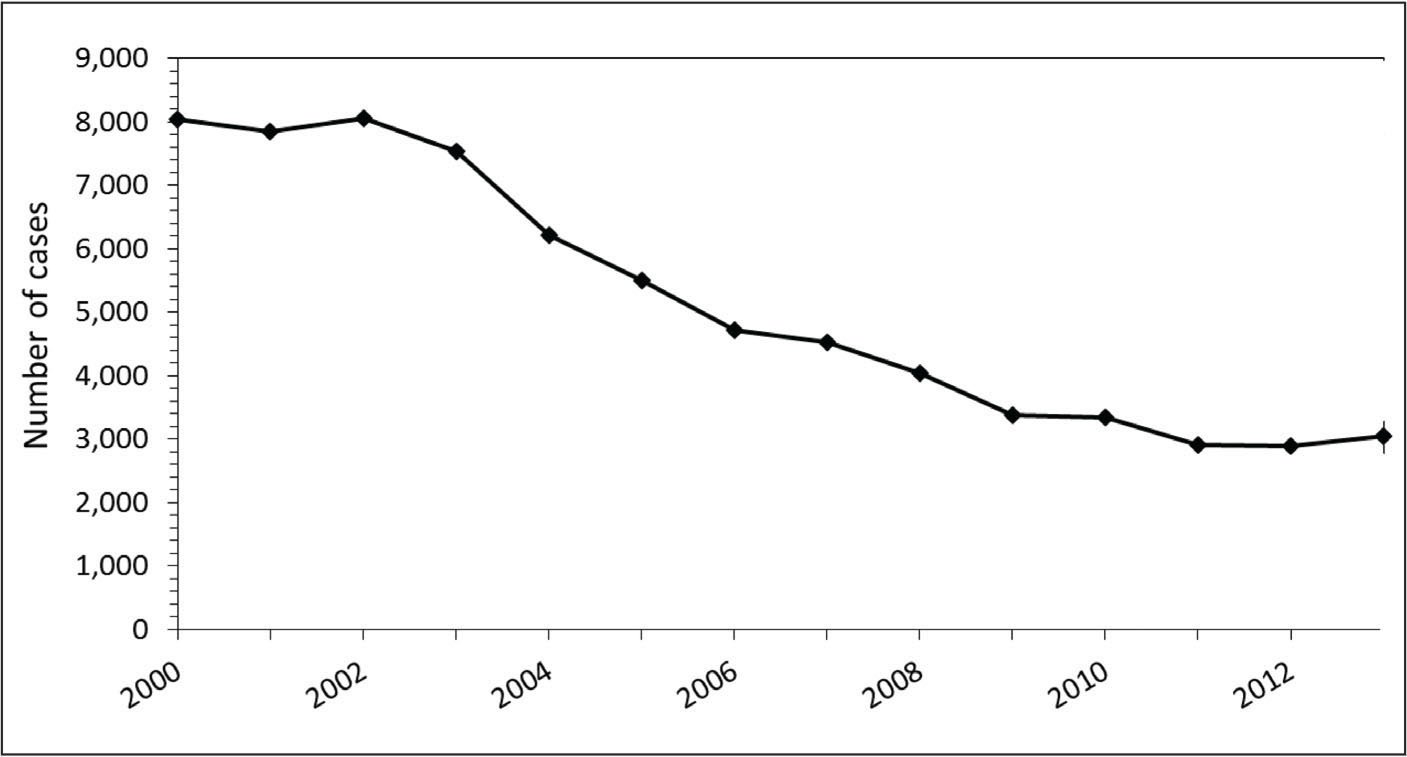 Incidence of hepatitis B infections in the United States. From the Centers for Disease Control and Prevention38 (in the public domain; permission not required).