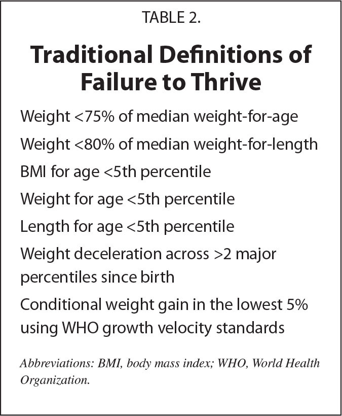 Traditional Definitions of Failure to Thrive