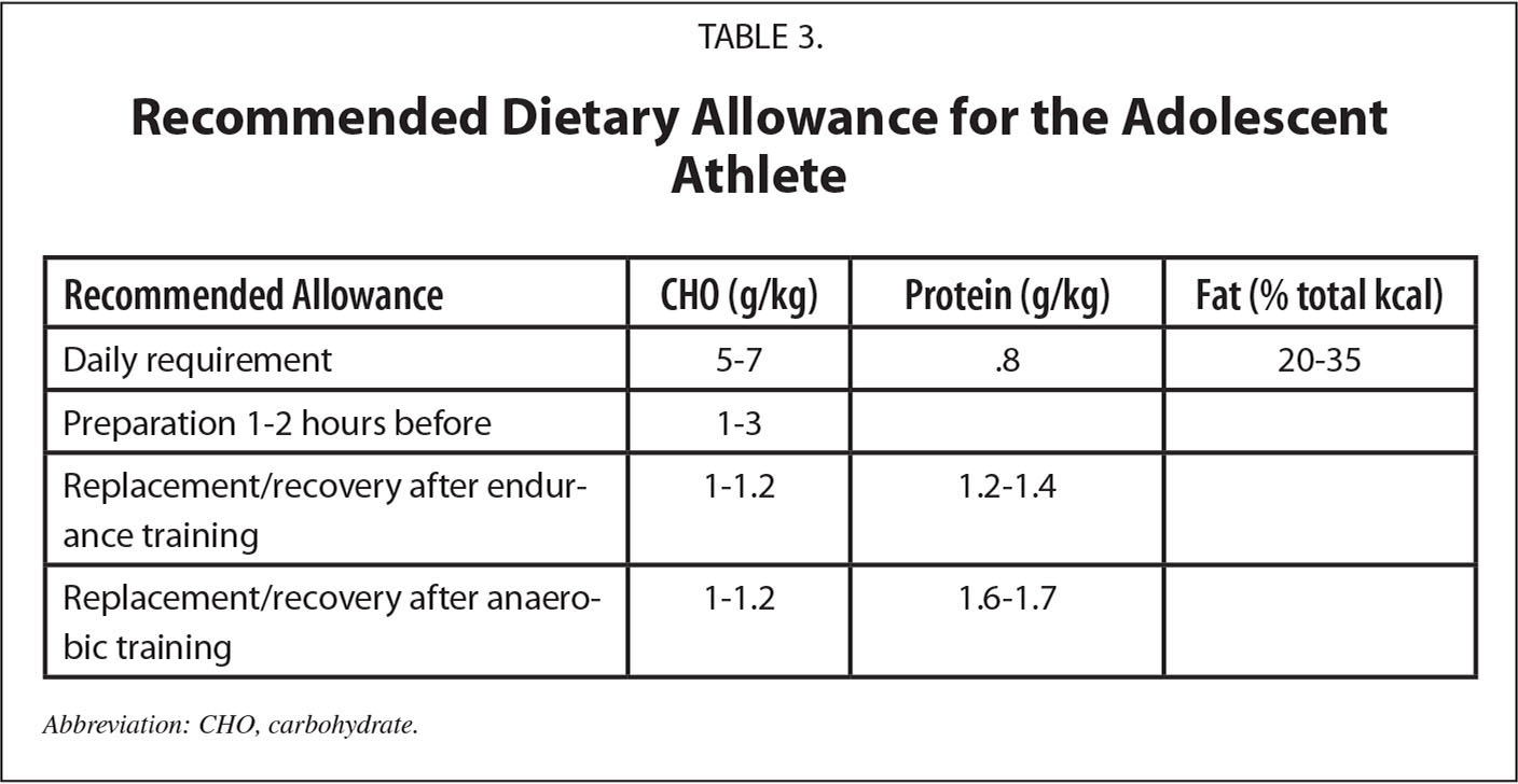 Recommended Dietary Allowance for the Adolescent Athlete