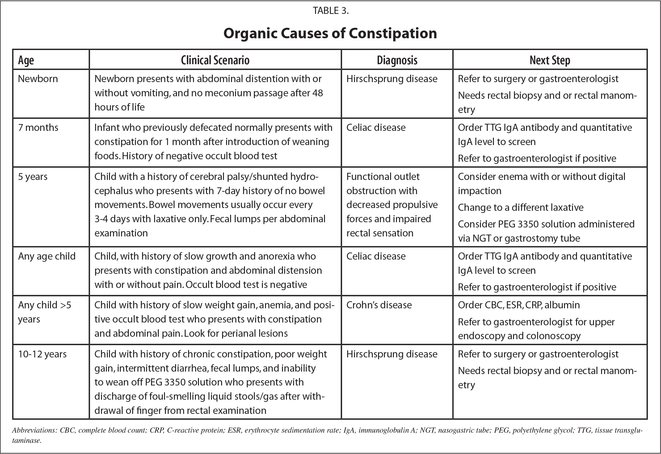 Organic Causes of Constipation