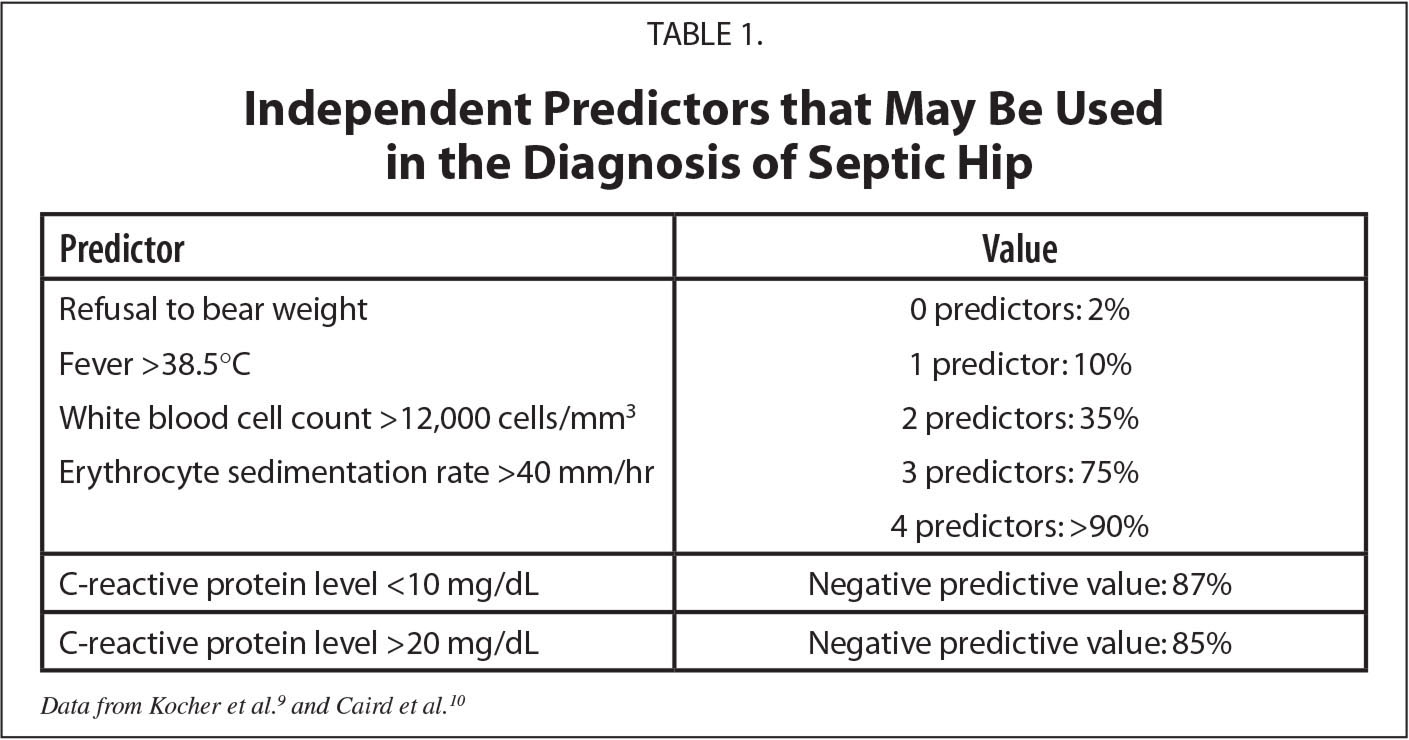 Independent Predictors that May Be Used in the Diagnosis of Septic Hip