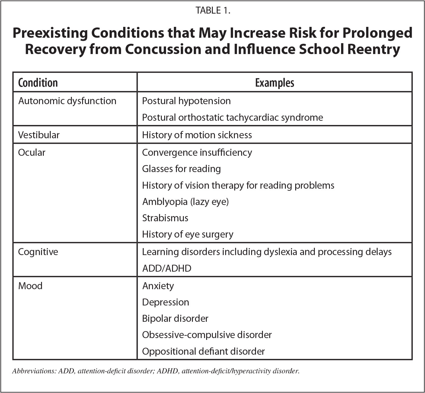 Preexisting Conditions that May Increase Risk for Prolonged Recovery from Concussion and Influence School Reentry