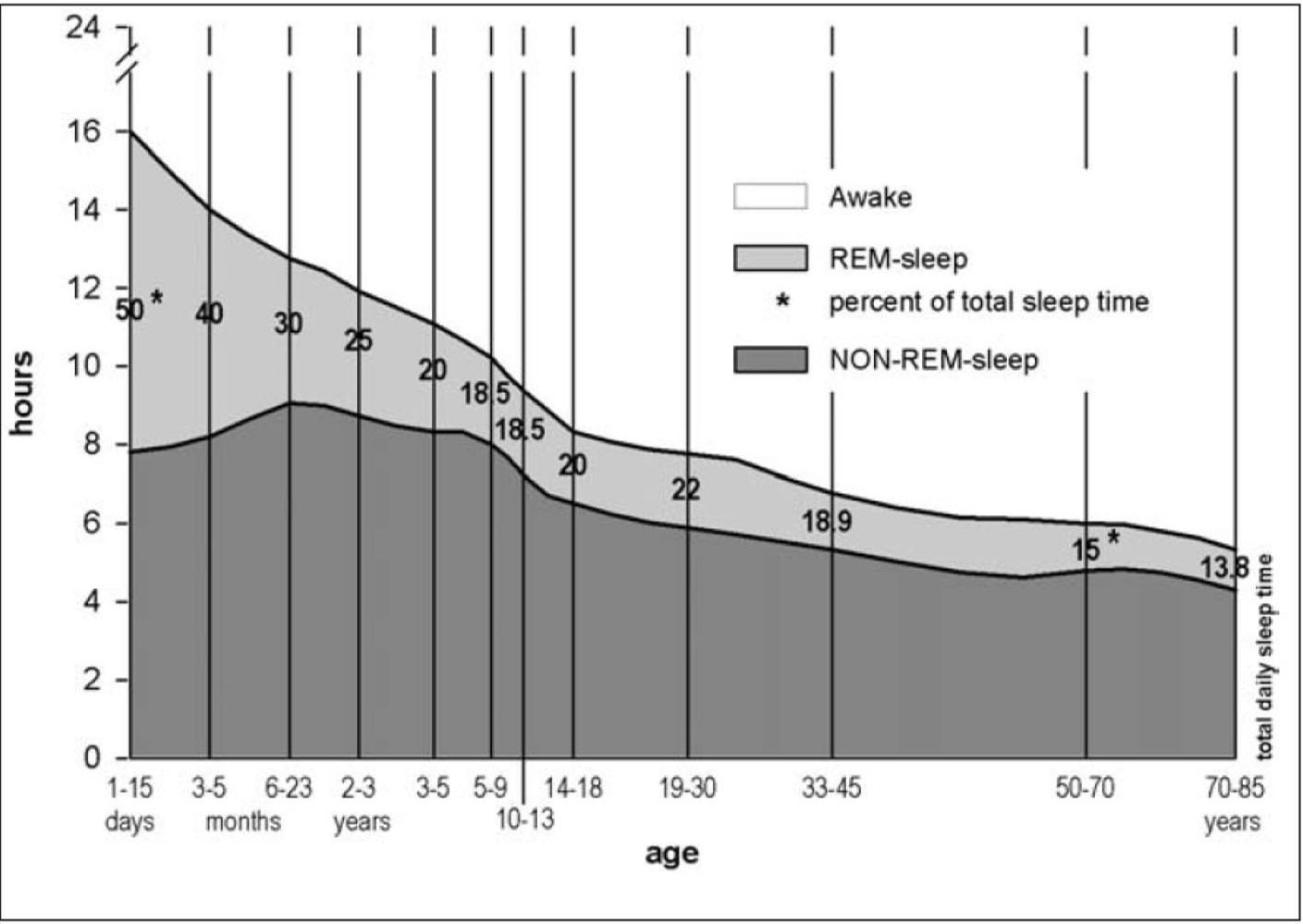 Evolution of sleep over time. Reprinted with permission from Roffwarg et al.4