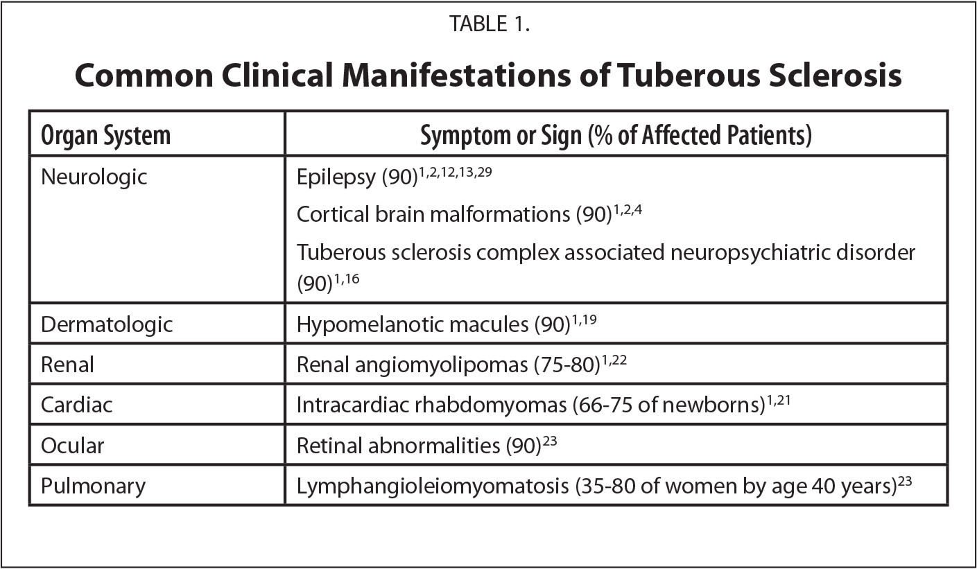 Common Clinical Manifestations of Tuberous Sclerosis