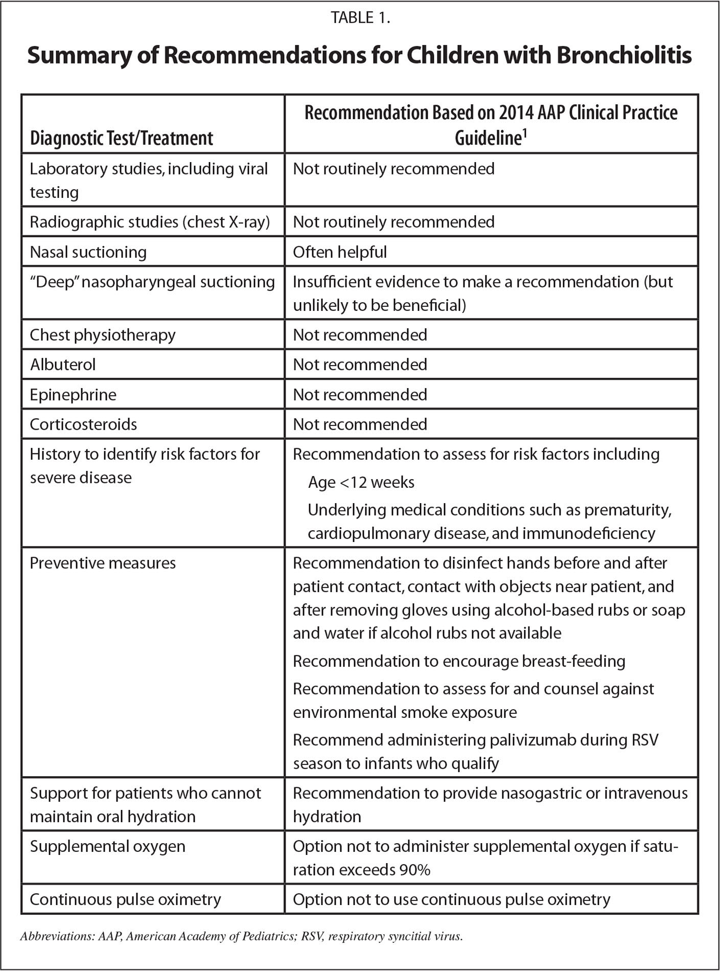 Summary of Recommendations for Children with Bronchiolitis
