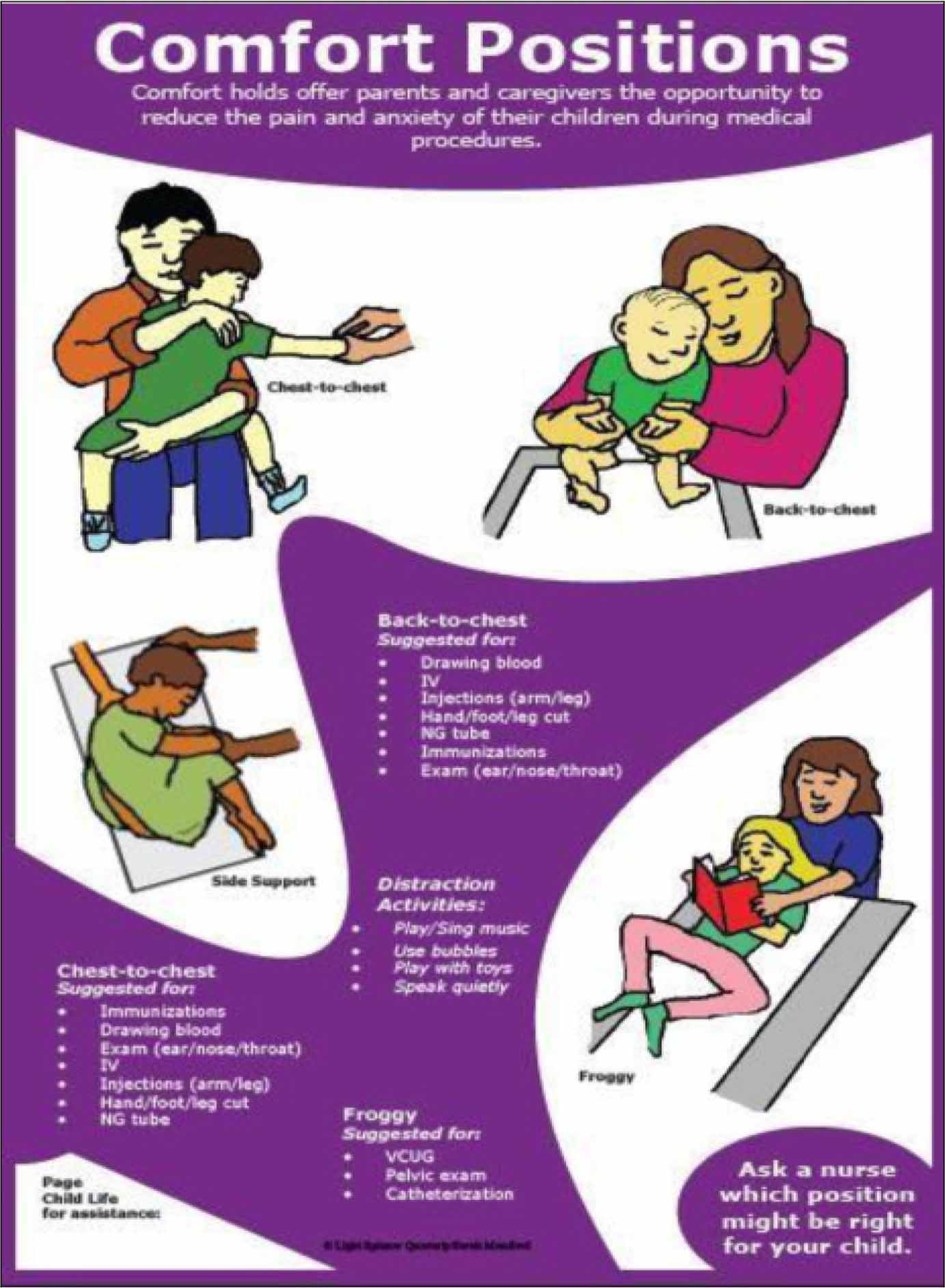 Poster illustrating comfort positioning to help pediatric team members encourage caregiver support during invasive procedures. Used with permission from Light Spinner Quarterly.27