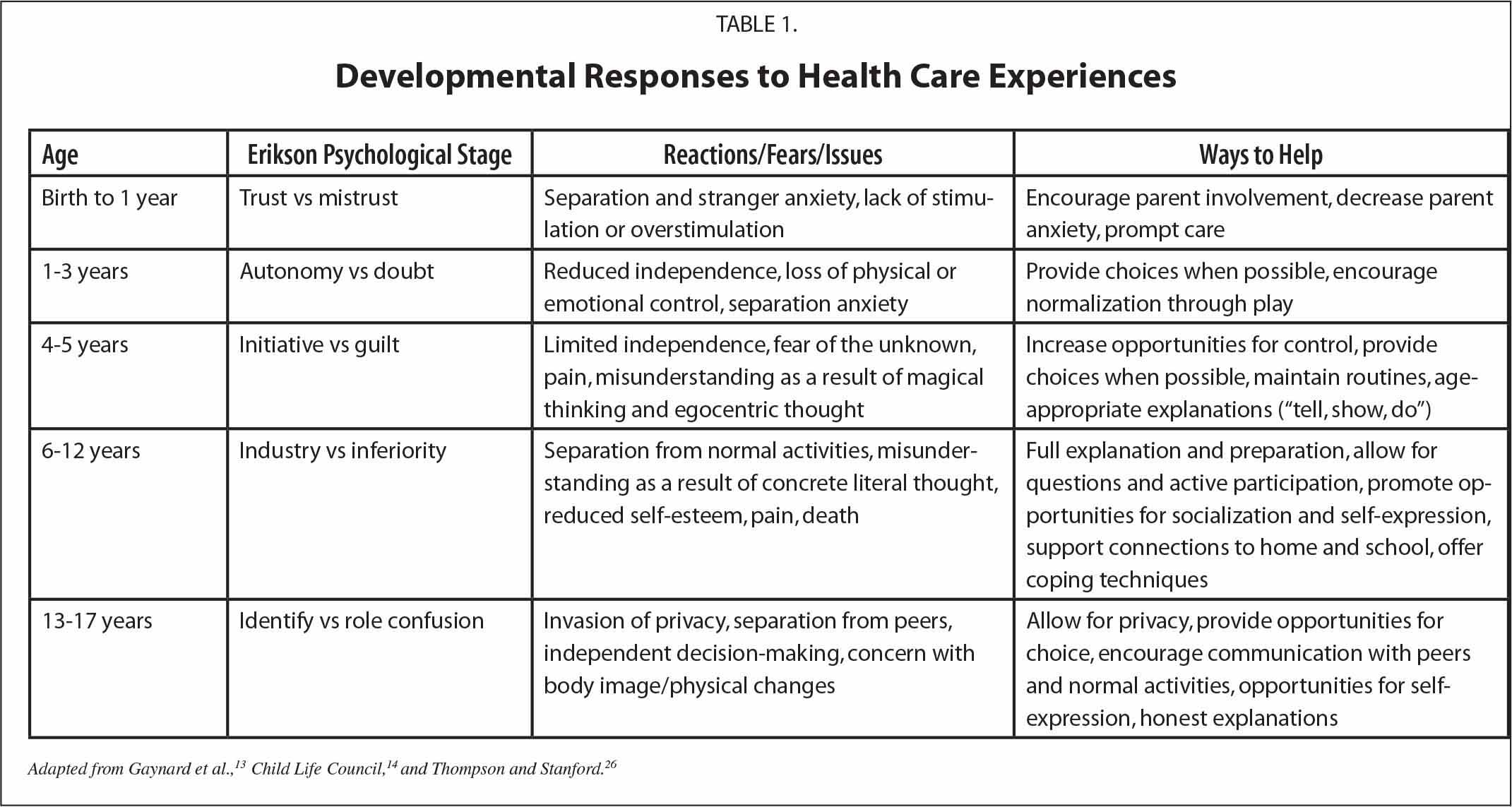Developmental Responses to Health Care Experiences
