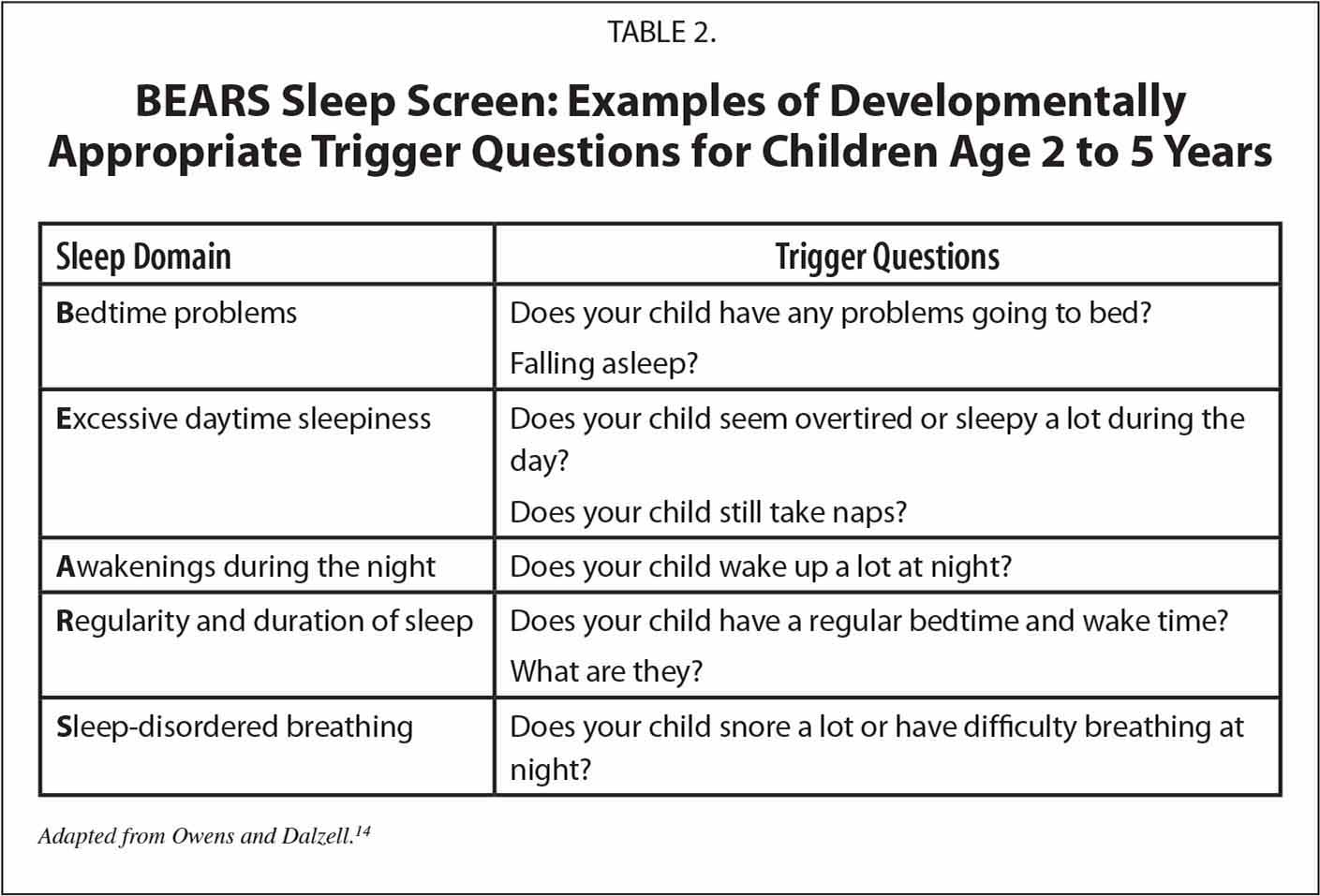 BEARS Sleep Screen: Examples of Developmentally Appropriate Trigger Questions for Children Age 2 to 5 Years