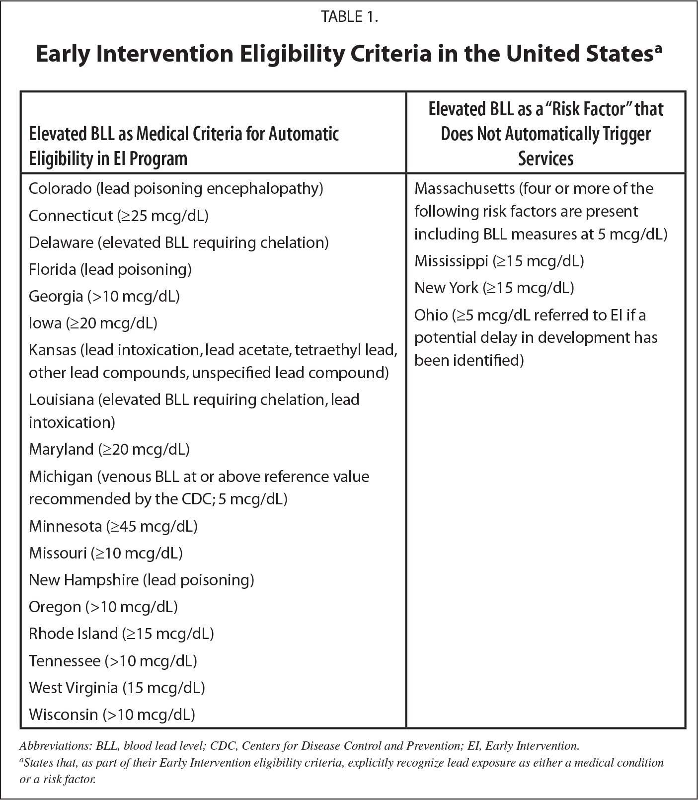 Early Intervention Eligibility Criteria in the United Statesa