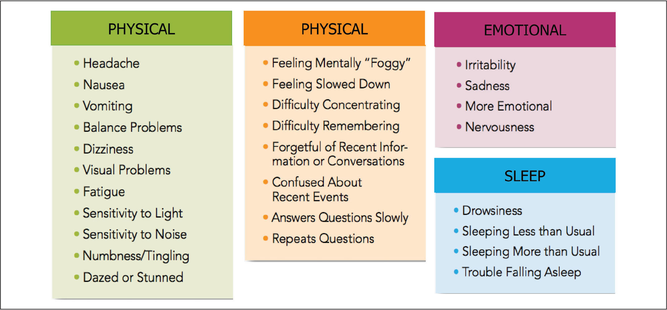 Features of postconcussion syndrome.