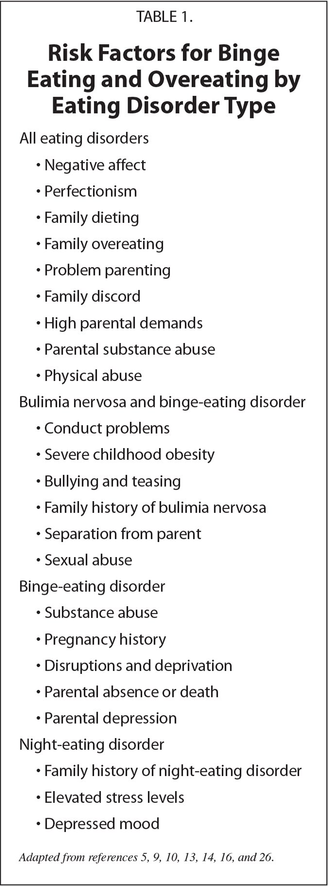 Risk Factors for Binge Eating and Overeating by Eating Disorder Type