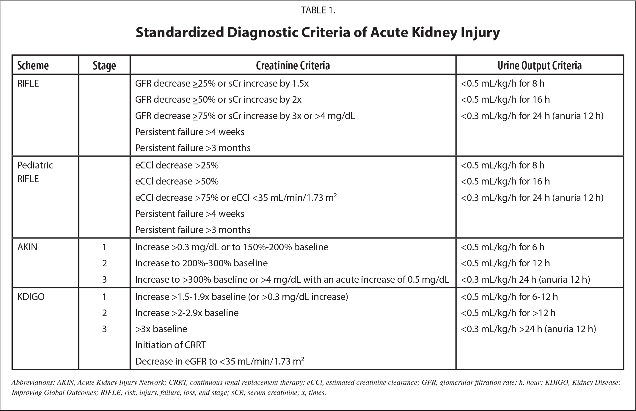 Standardized Diagnostic Criteria of Acute Kidney Injury