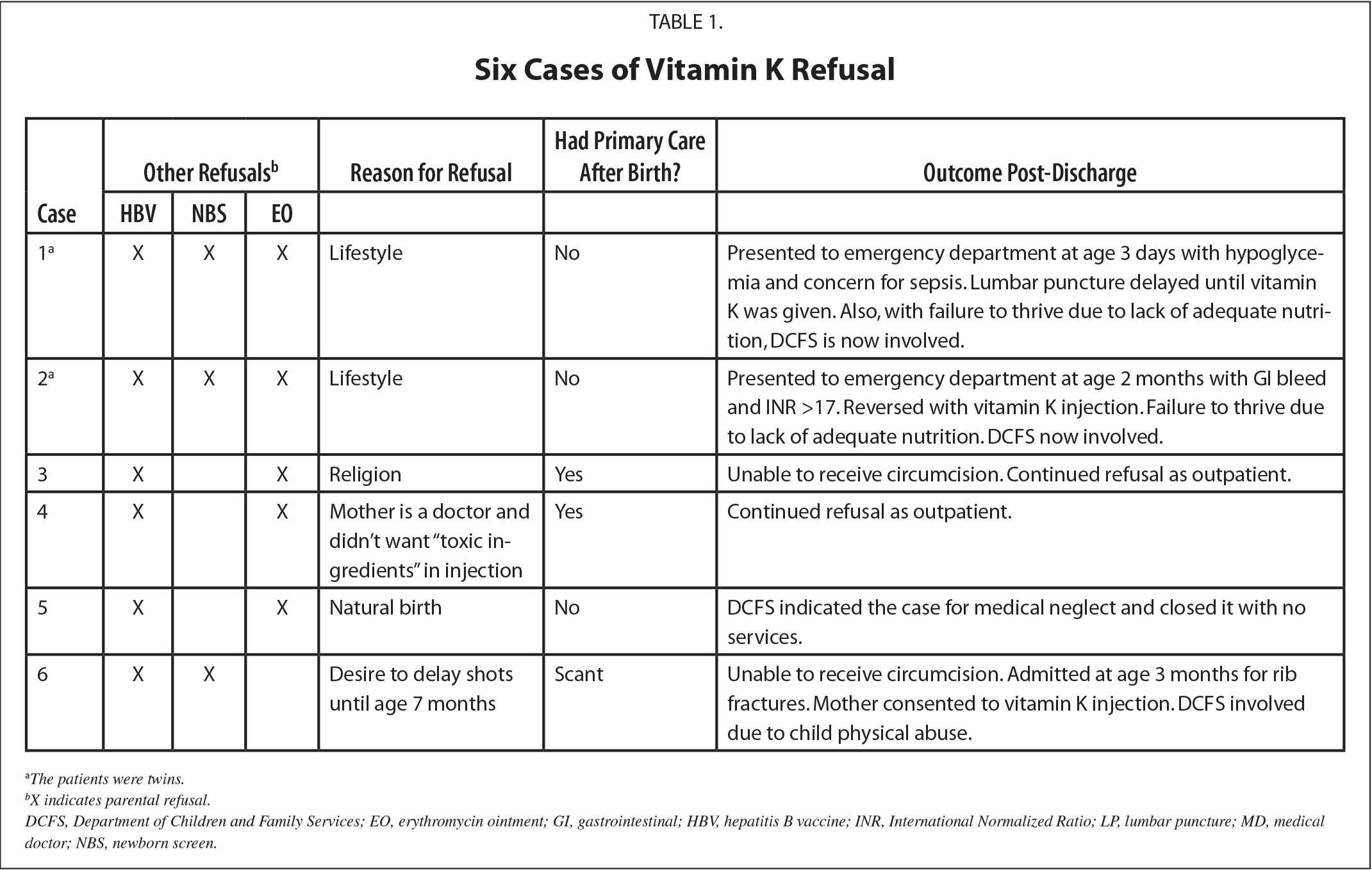Six Cases of Vitamin K Refusal