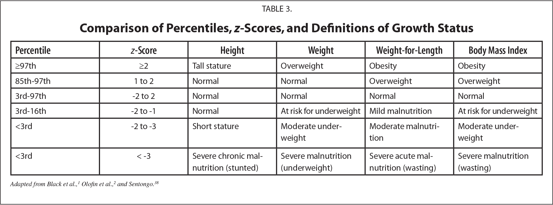 Comparison of Percentiles, z-Scores, and Definitions of Growth Status