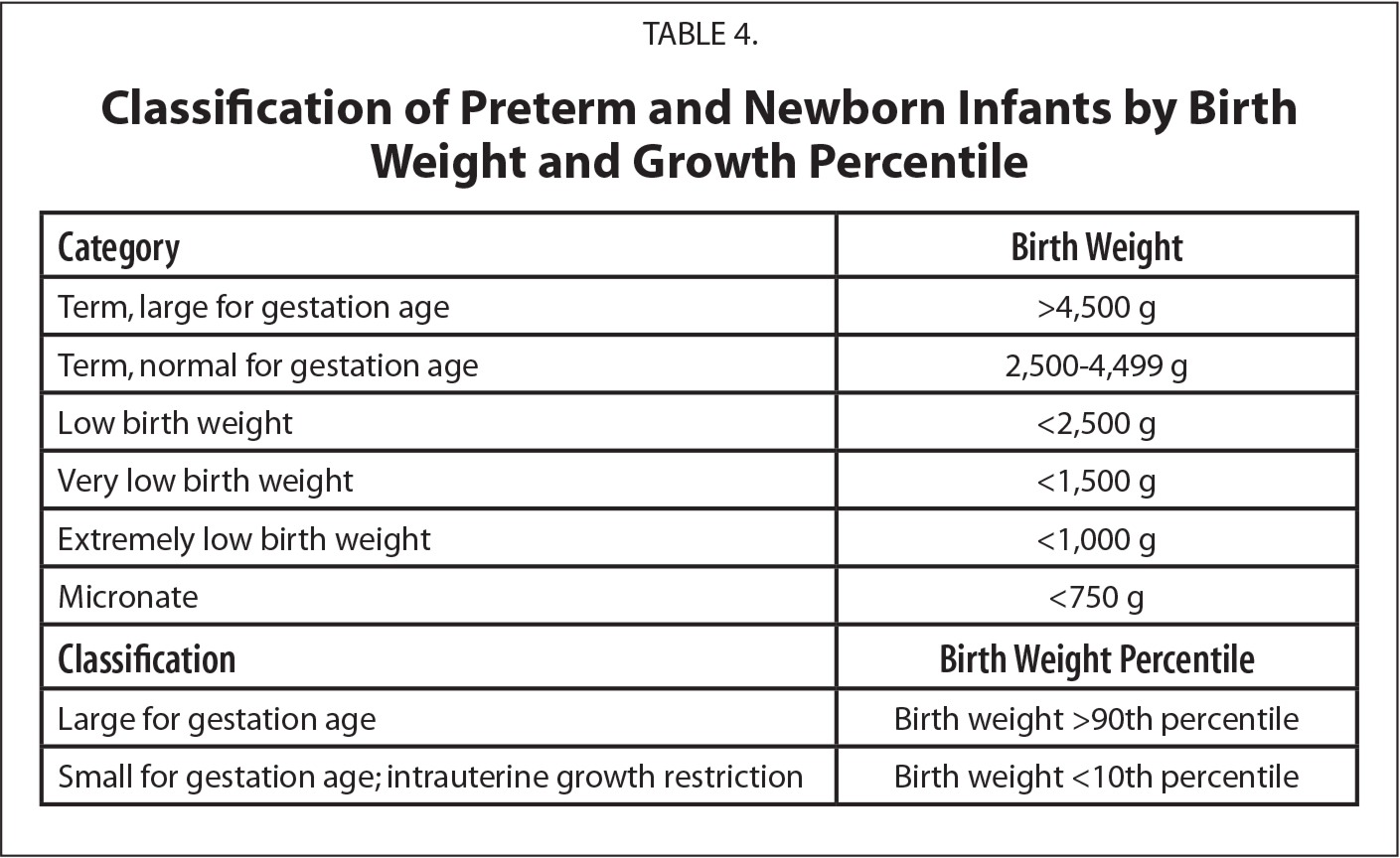 Classification of Preterm and Newborn Infants by Birth Weight and Growth Percentile