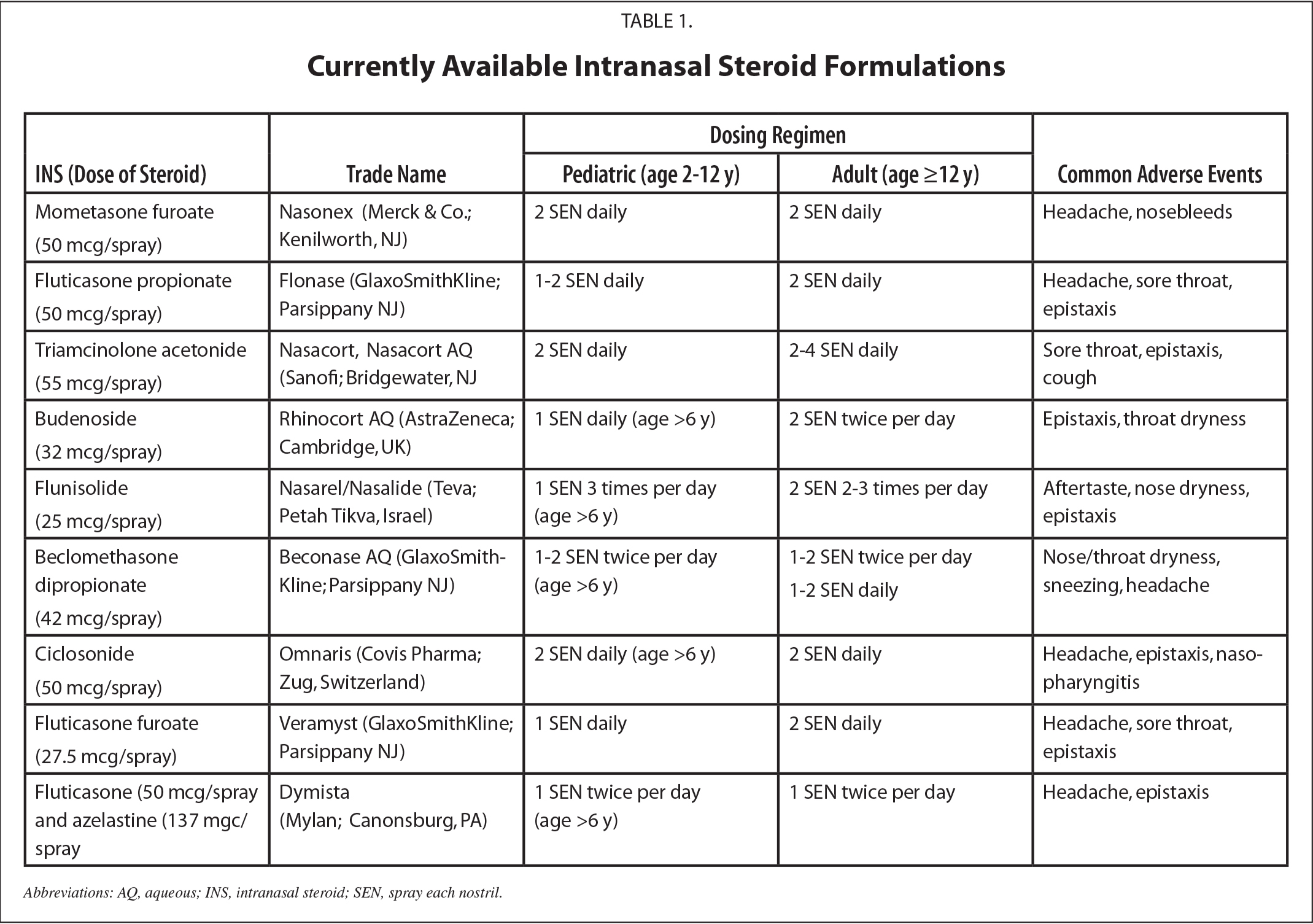 Currently Available Intranasal Steroid Formulations