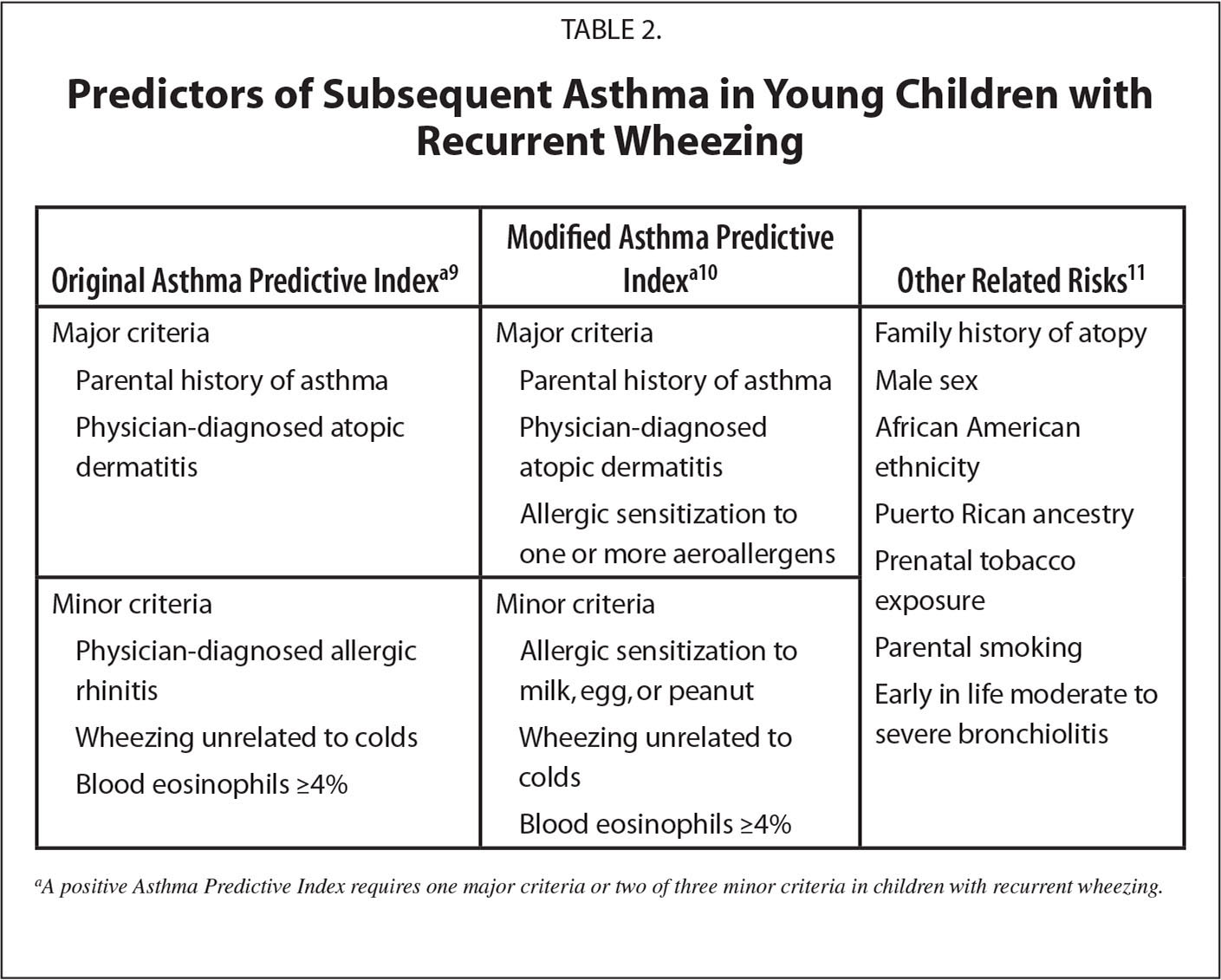 Predictors of Subsequent Asthma in Young Children with Recurrent Wheezing