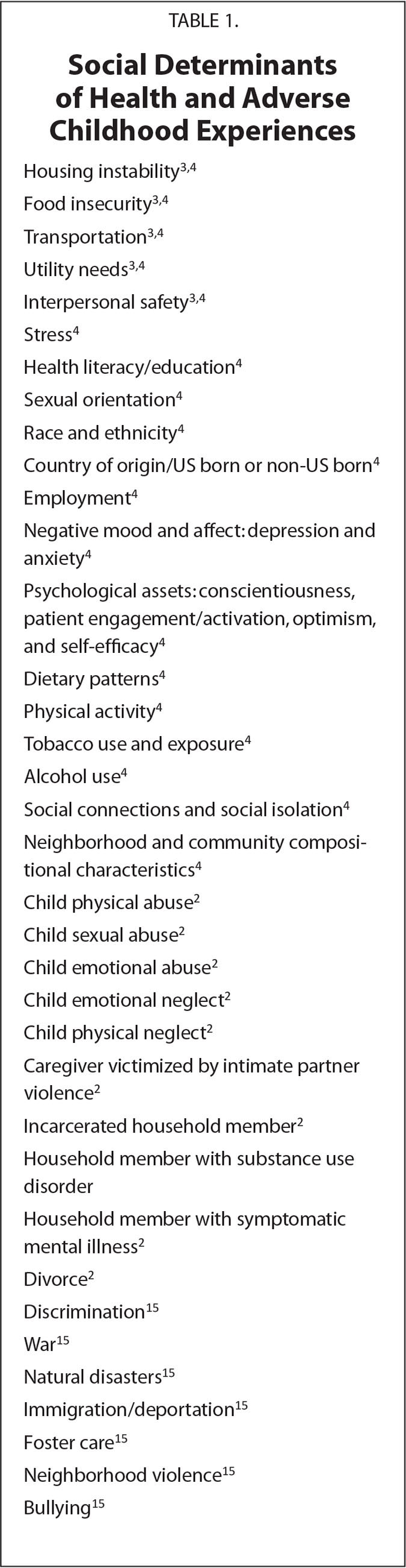 Social Determinants of Health and Adverse Childhood Experiences