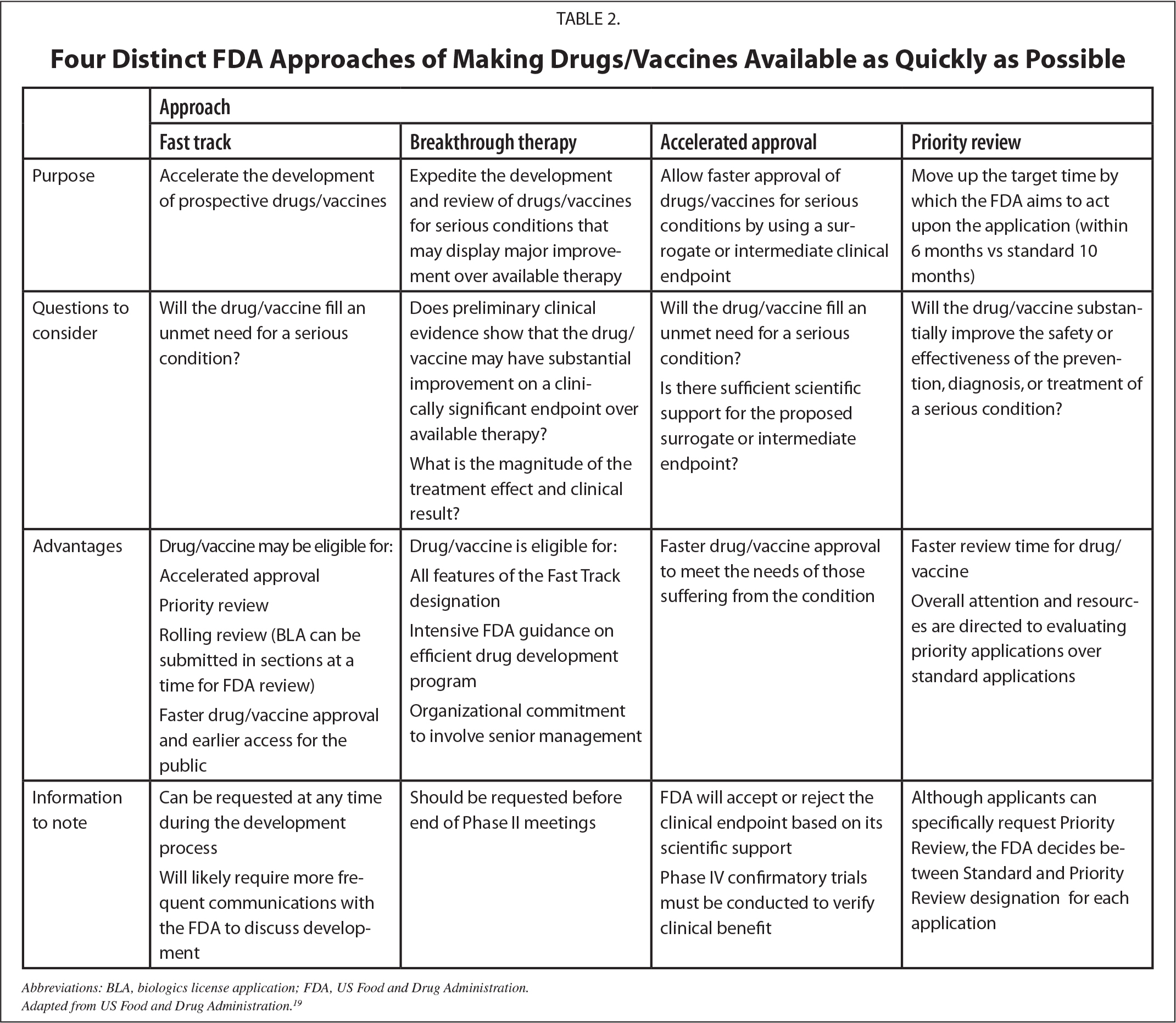Four Distinct FDA Approaches of Making Drugs/Vaccines Available as Quickly as Possible