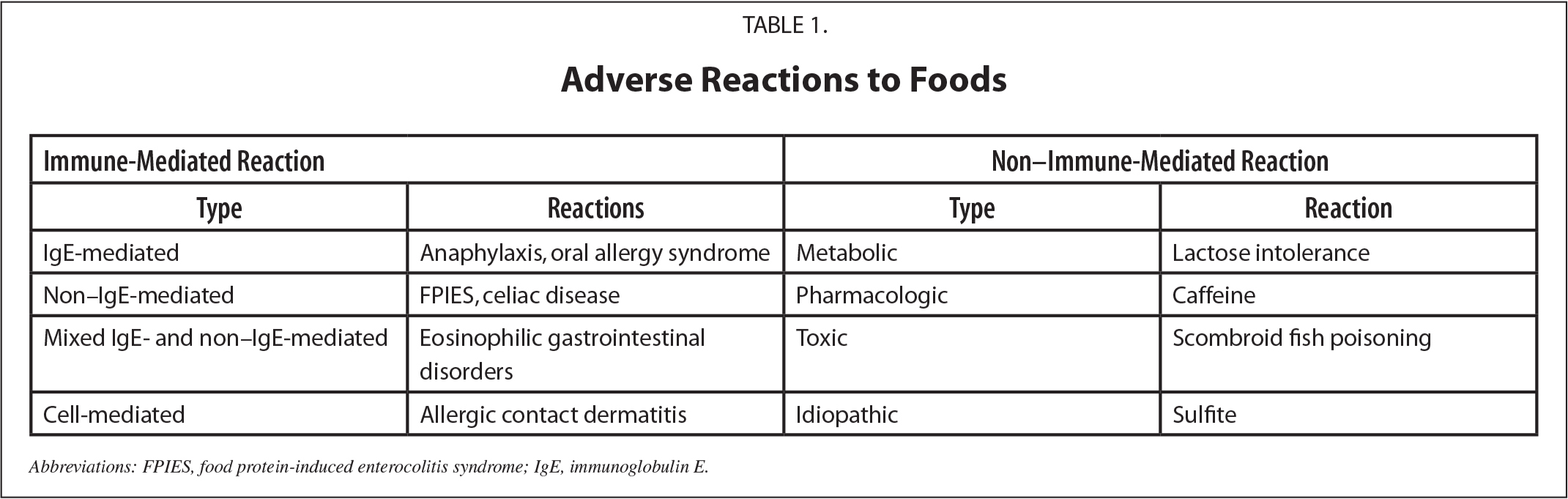 Adverse Reactions to Foods