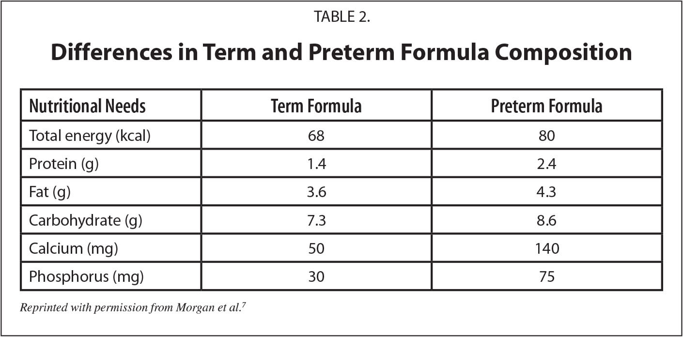 Differences in Term and Preterm Formula Composition