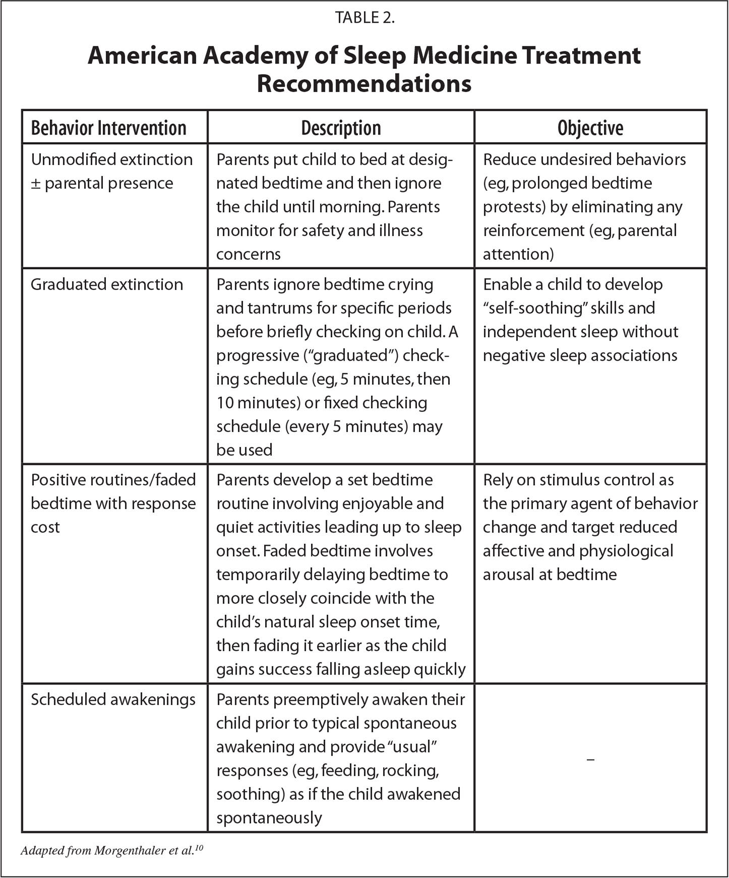 American Academy of Sleep Medicine Treatment Recommendations