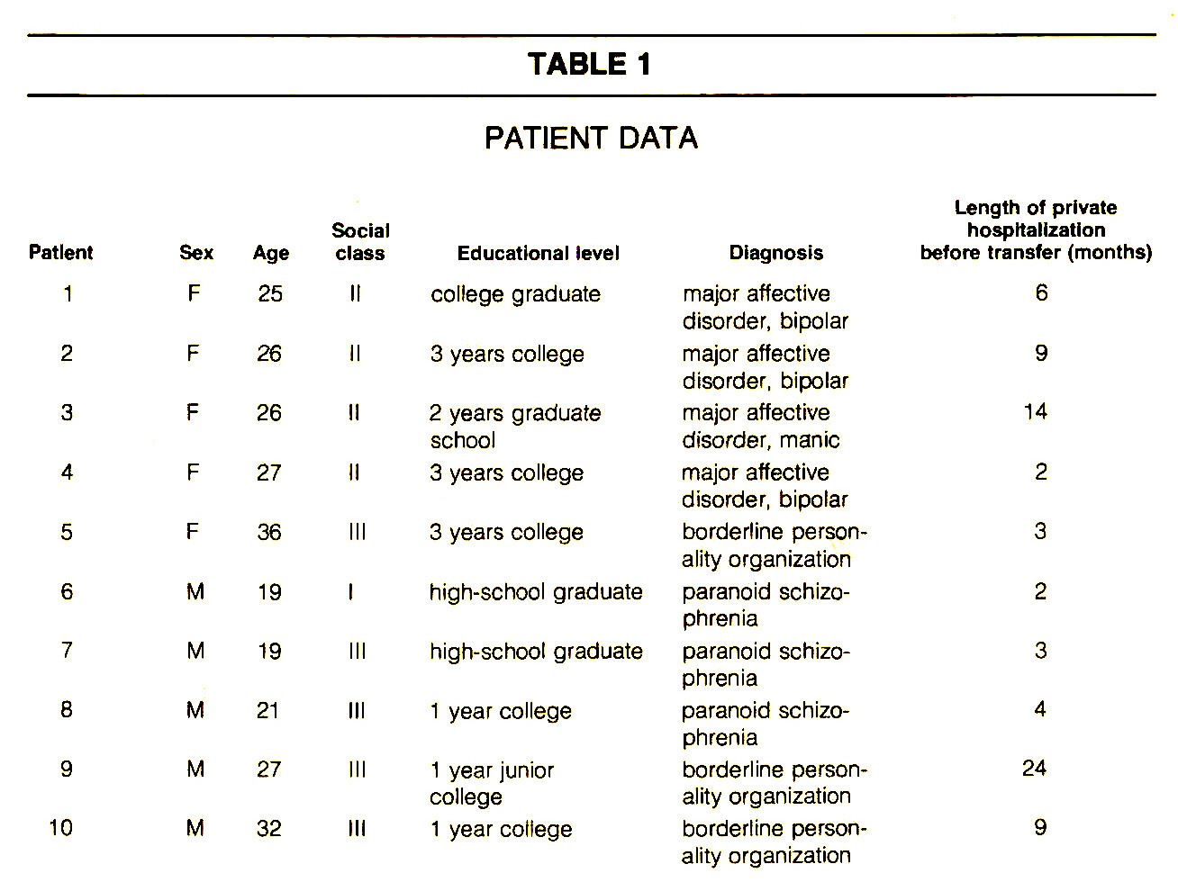 TABLE 1PATIENT DATA