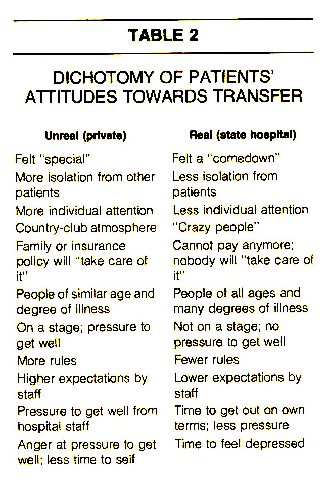 TABLE 2DICHOTOMY OF PATIENTS' ATTITUDES TOWARDS TRANSFER