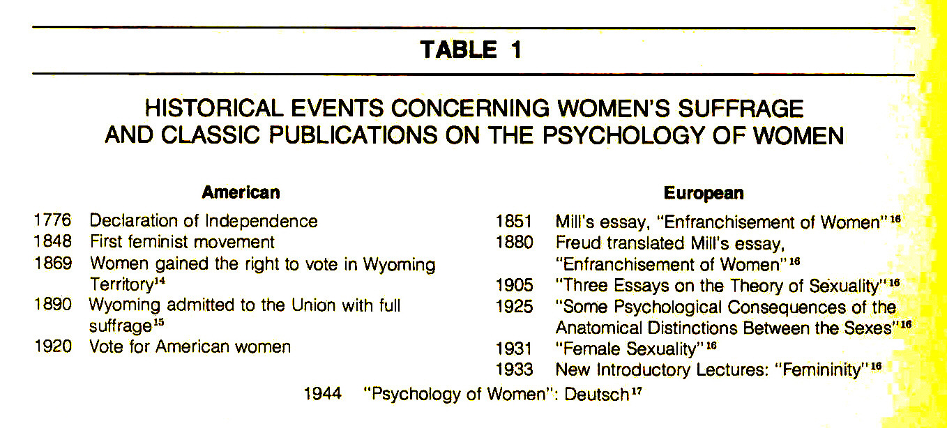 TABLE 1HISTORICAL EVENTS CONCERNING WOMEN'S SUFFRAGE AND CLASSIC PUBLICATIONS ON THE PSYCHOLOGY OF WOMEN