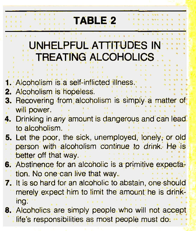 TABLE 2UNHELPFUL ATTITUDES IN TREATING ALCOHOLICS