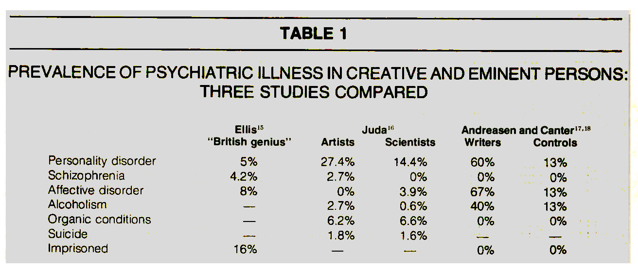TABLE 1PREVALENCE OF PSYCHIATRIC ILLNESS IN CREATIVE AND EMINENT PERSONS: THREE STUDIES COMPARED