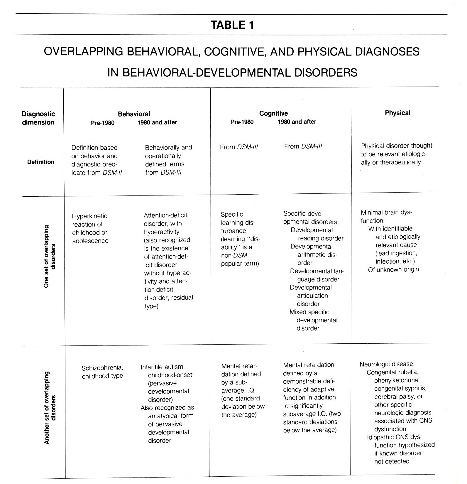 USING DSM III TO CLARIFY THE DIAGNOSIS Overlap of Autism Mental