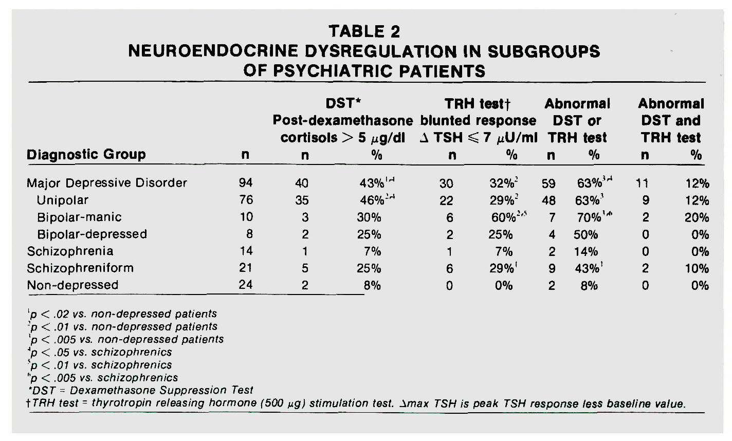 TABLE 2NEUROENDOCRINE DYSREG ULATION IN SUBGROUPS OF PSYCHIATRIC PATIENTS