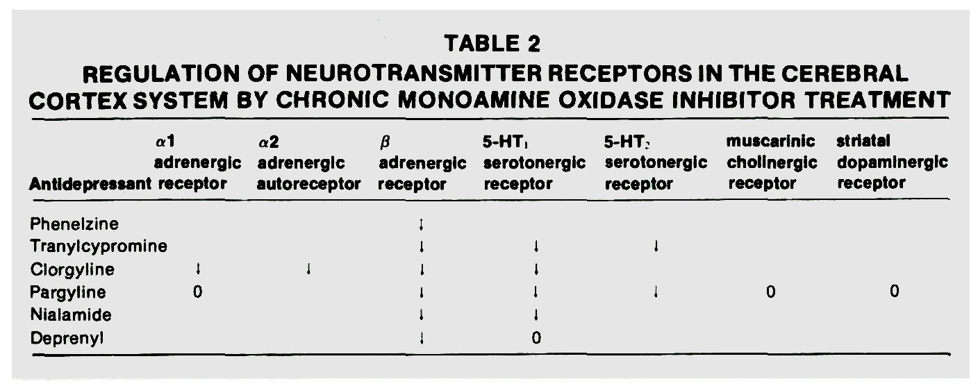 TABLE 2REGULATION OF NEUROTRANSMITTER RECEPTORS IN THE CEREBRAL CORTEX SYSTEM BY CHRONIC MONOAMINE OXIDASE INHIBITOR TREATMENT
