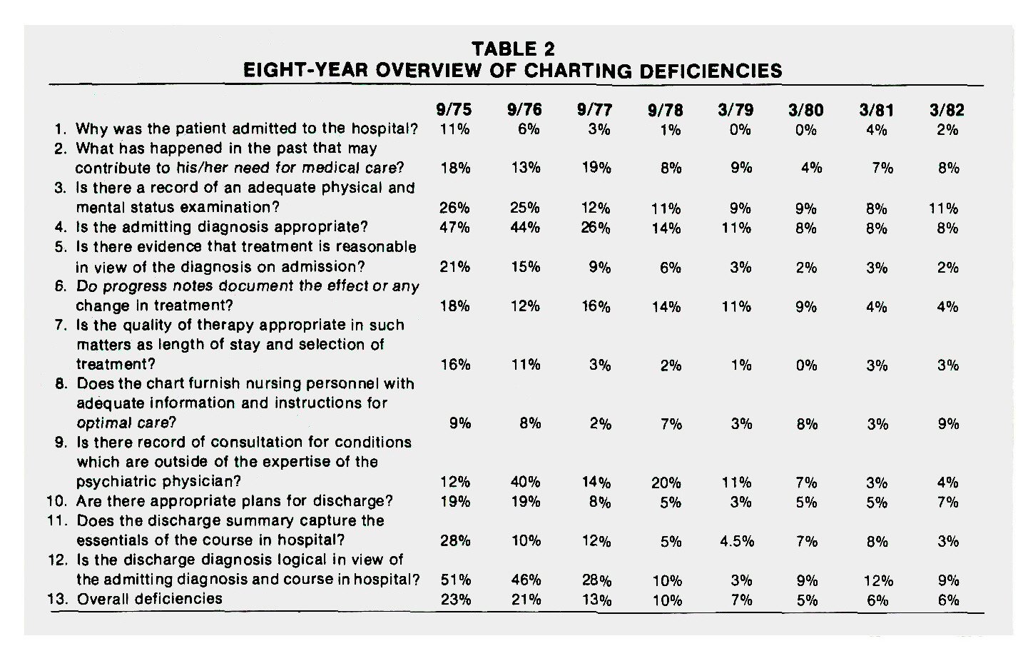 TABLE 2EIGHT-YEAR OVERVIEW OF CHARTING DEFICIENCIES
