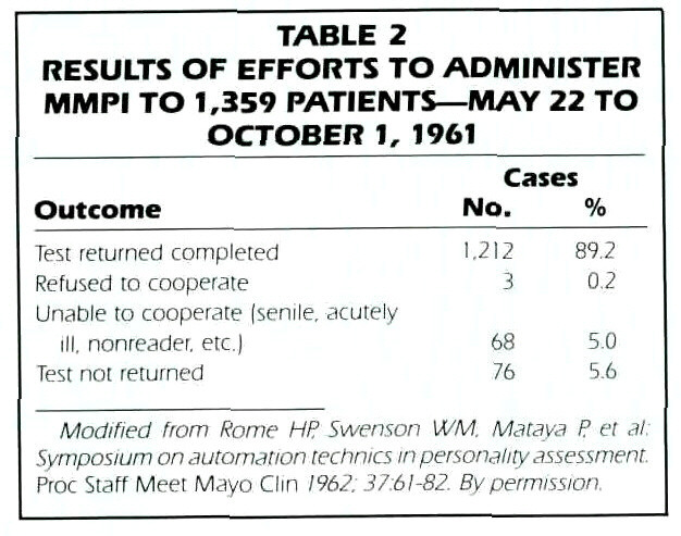 TABLE 2RESULTS OF EFFORTS TO ADMINISTER MMPI TO 1,359 PATIENTS- MAY 22 TO OCTOBER 1, 1961