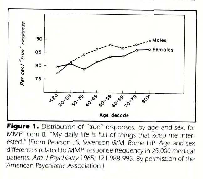 "Figure 1 . Distribution of ""true"" responses, by age and sex, for MMPI item 8. ""My daily life is full of things that keep me interested."" (From Pearson JS. Swenson WM. Rome HP: Age and sex differences related to MMPI response frequency in 25.000 medical patients. Am J Psychiatry 1 965. 1 2 1 .988-995 By permission of the American Psychiatric Association.)"