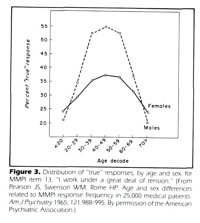 "Figure 3. Distribution of ""true"" responses, by age and sex. for MMPi item 13. ""I work under a great deal of tension."" (From Pearson JS, Swenson WM, Rome HP; Age and sex differences related to MMPI response frequency in 25.000 medical patients. Am J Psychiatry 1 965. 121 988-995. By permission of the American Psychiatric Association.)"
