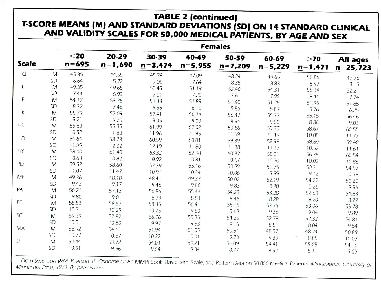 TABLE 2 (continued)T-SCORE MEANS (M) AND STANDARD DEVIATIONS (SD| ON 14 STANDARD CLINICAL AND VALIDITY SCALES FOR 50,000 MEDICAL PATIENTS, BYAGE AND SEX
