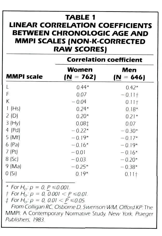 TABLE 1LINEAR CORRELATION COEFFICIENTS BETWEEN CHRONOLOGIC AGE AND MMPI SCALES (NON K CORRECTED RAW SCORES)