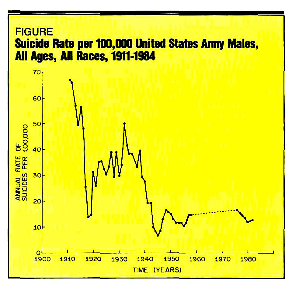 FIGURESuicide Rate per 100,000 United States Army Males, All Ages, All Races, 1911-1984