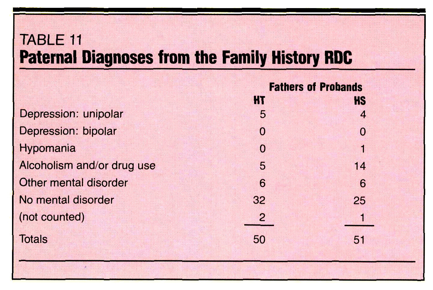 TABLE 11Paternal Diagnoses from the Family History RDC