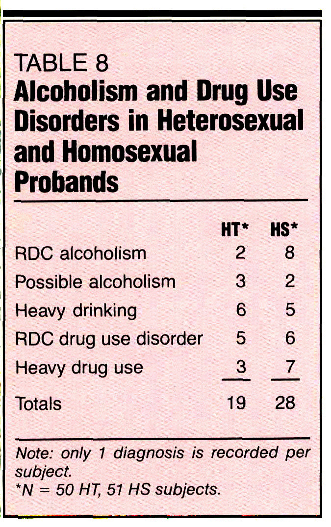 TABLE 8Alcoholism and Drug Use Disorders in Heterosexual and Homosexual Probands
