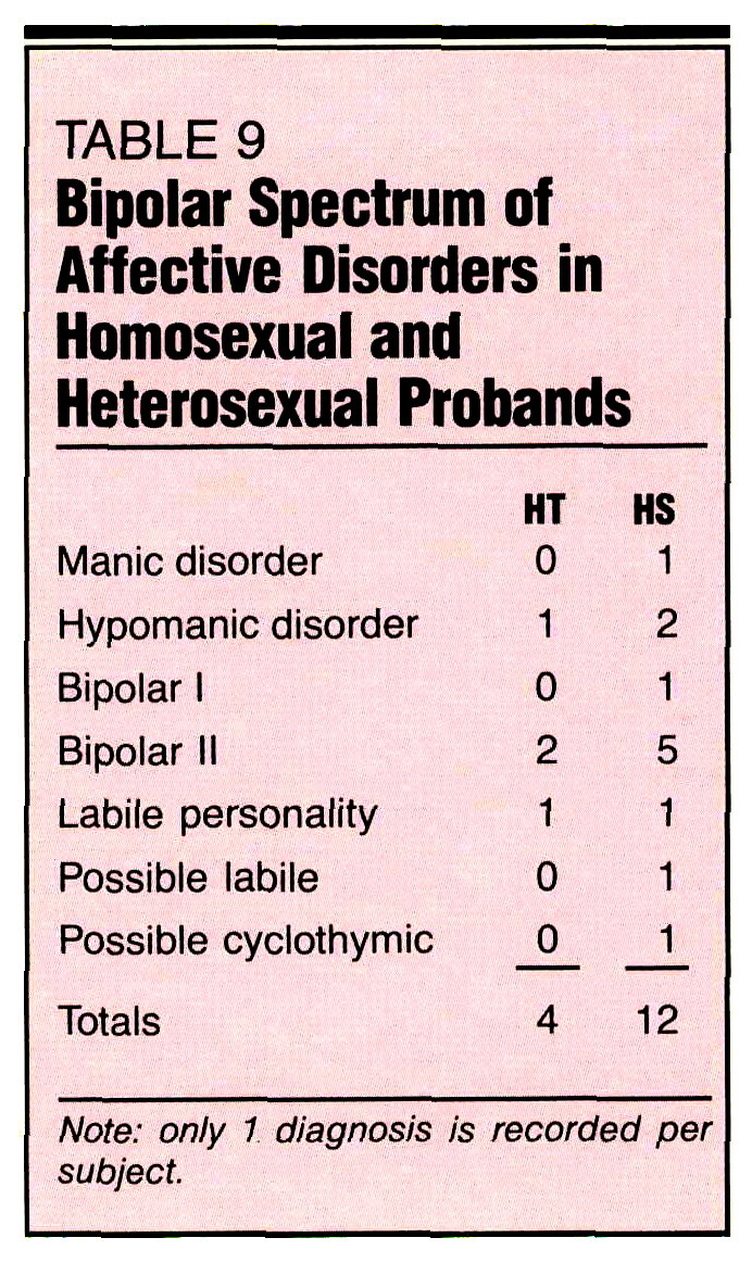 TABLE 9Bipolar Spectrum of Affective Disorders in Homosexual and Heterosexual Probands