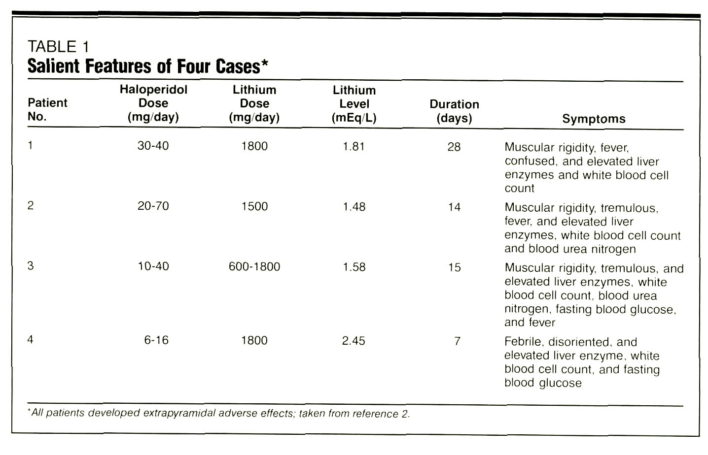 TABLE 1Salient Features of Four Cases*
