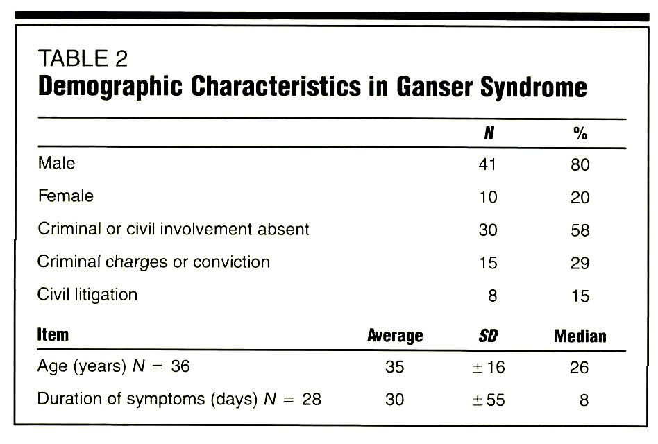 TABLE 2Demographic Characteristics in Ganser Syndrome
