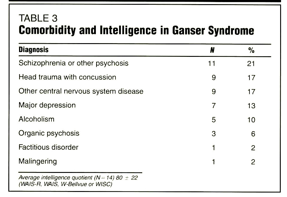 TABLE 3Comorbidity and Intelligence in Ganser Syndrome