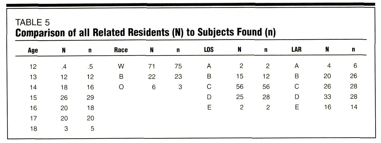 TABLE 5Comparison of all Related Residents (N) to Subjects Found (n)