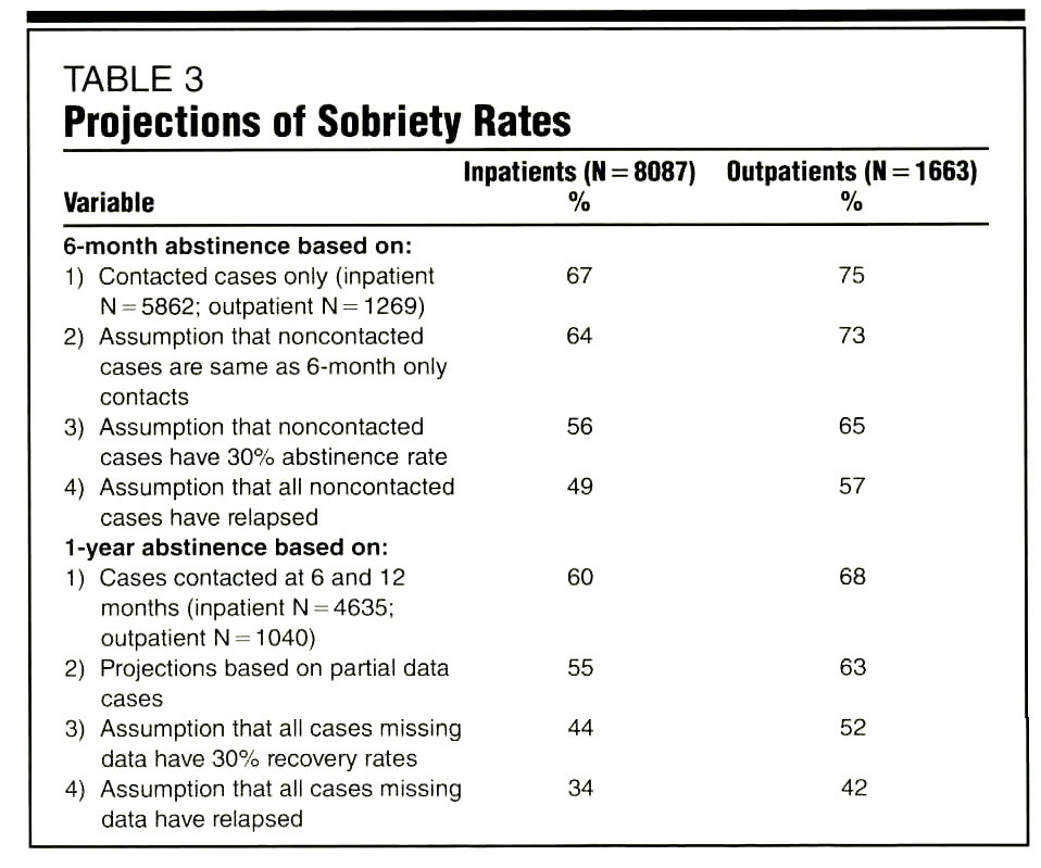 TABLE 3Projections of Sobriety Rates