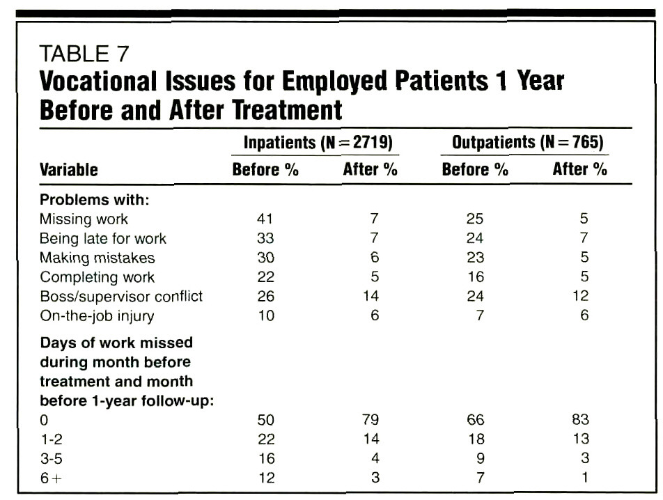 TABLE 7Vocational Issues for Employed Patients 1 Year Before and After Treatment